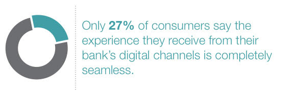 Only 27% of consumers receive seamless experiences